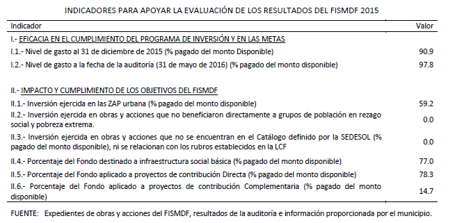 indicadores-fismdf